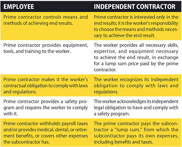 Understanding The Differences Between Independent Contractors And