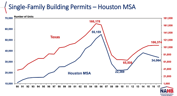 single family permits houston